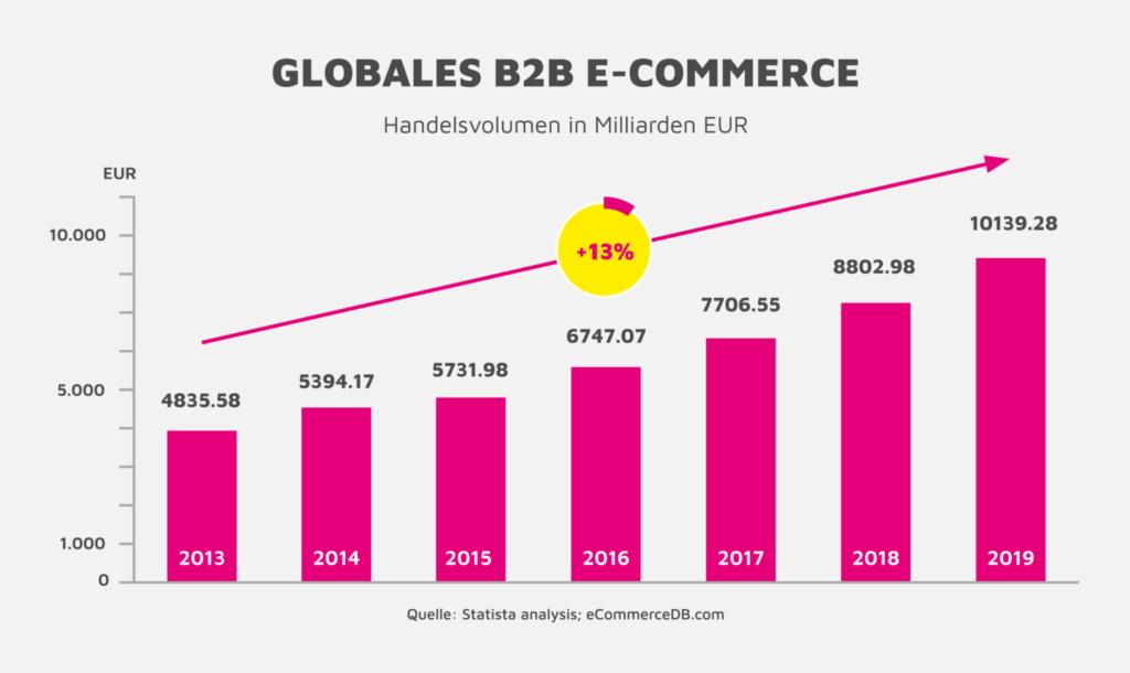 handelsvolumen e commerce