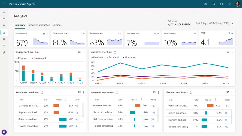 Virtual Agents Analytics
